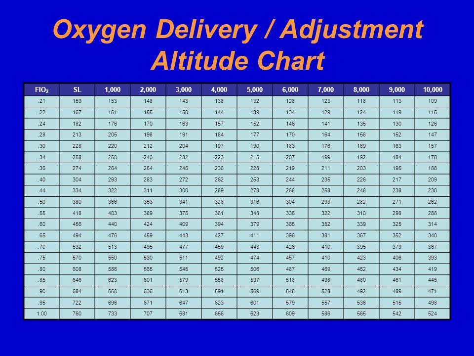 Oxygen Delivery / Adjustment Altitude Chart
