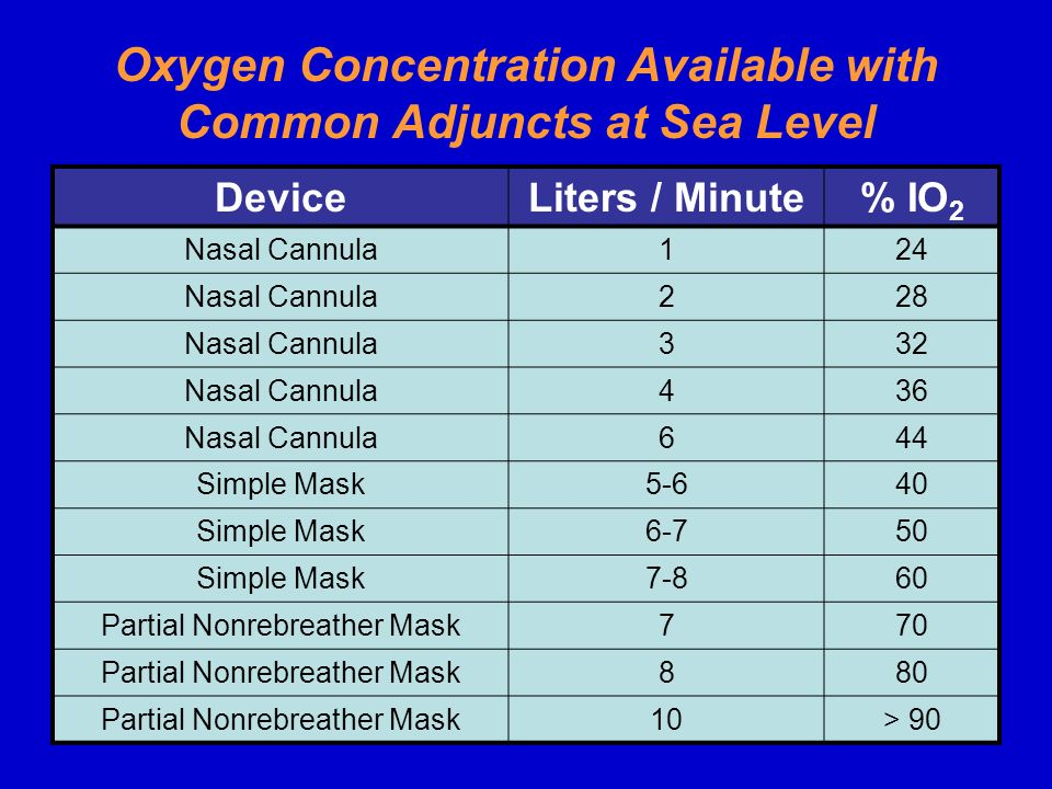 Oxygen Concentration Available with Common Adjuncts at Sea Level