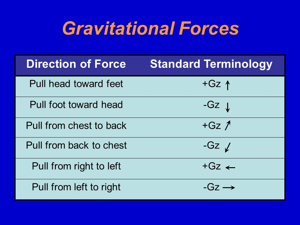 Gravitational Forces Direction of Force Standard Terminology