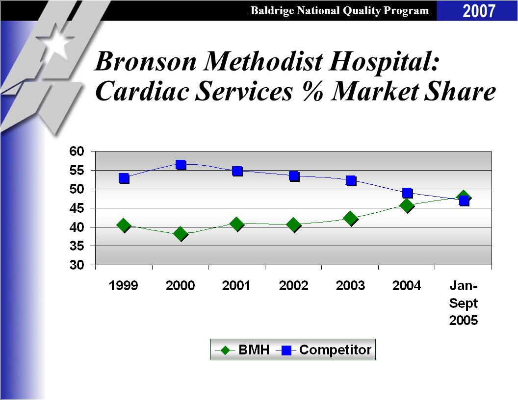 Bronson Methodist Hospital: Cardiac Services % Market Share