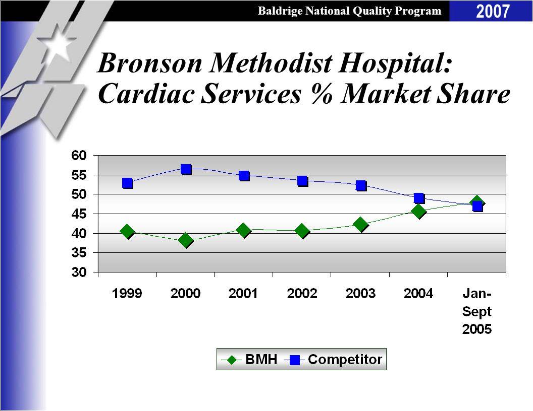 Bronson Methodist Hospital: Cardiac Services % Market Share