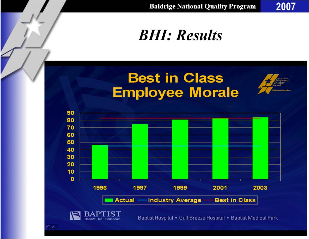 BHI: Results This is an example from 2003 health care Award recipient Baptist Hospital, Inc. (BHI), of use of comparisons/benchmarks.