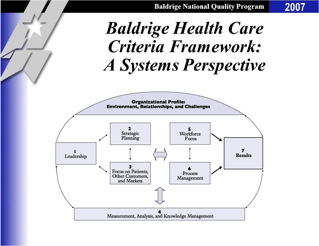 Baldrige Health Care Criteria Framework: A Systems Perspective