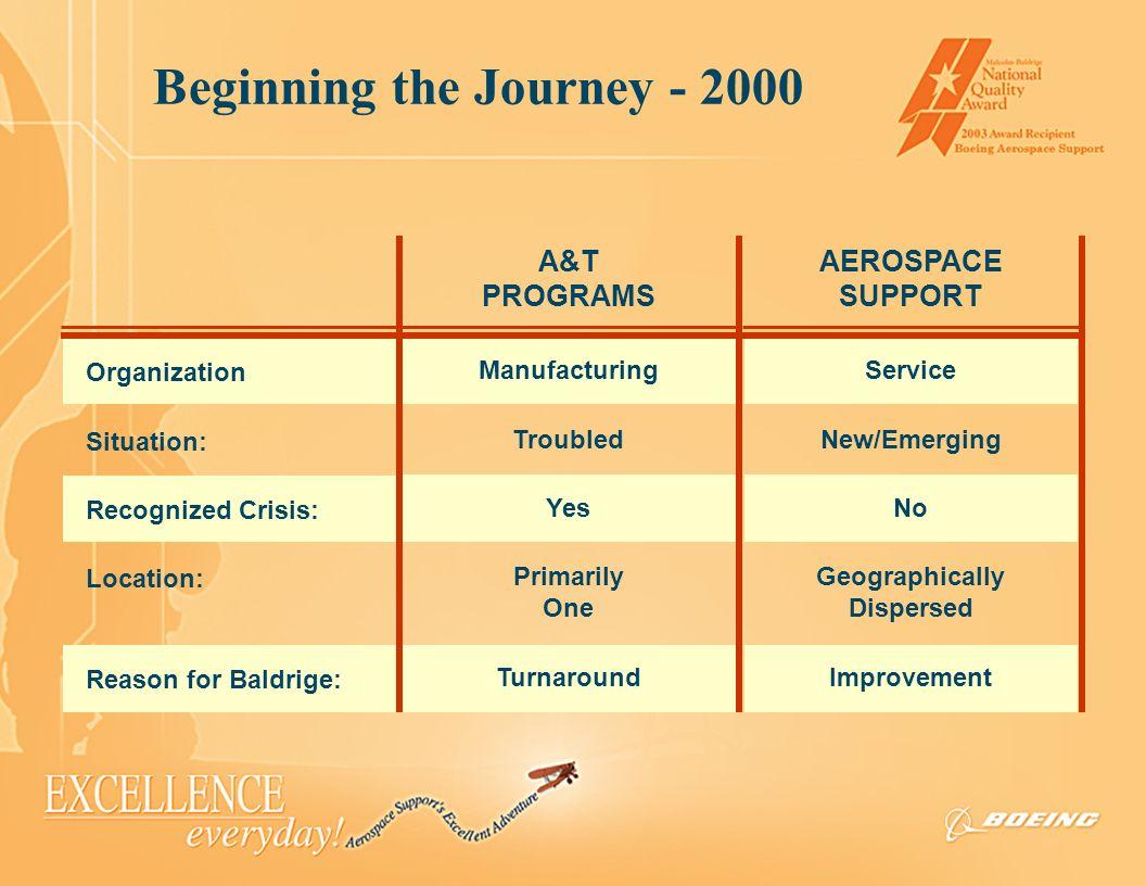 Beginning the Journey - 2000