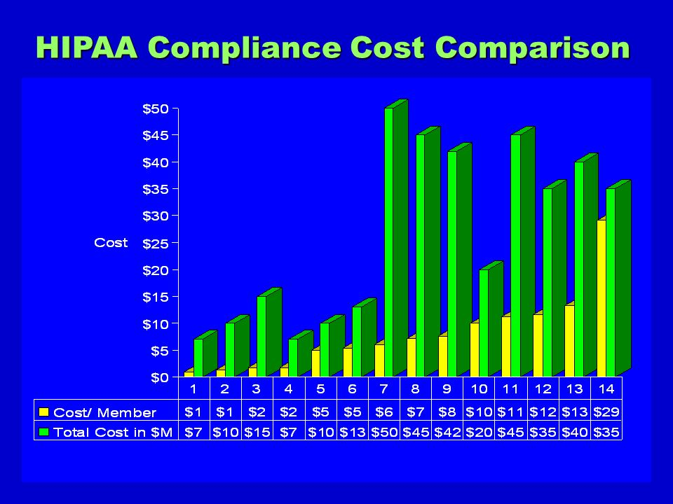 HIPAA Compliance Cost Comparison