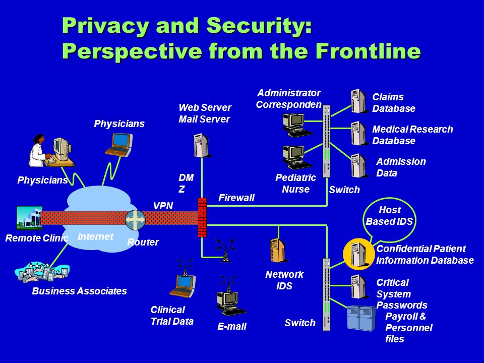Privacy and Security: Perspective from the Frontline