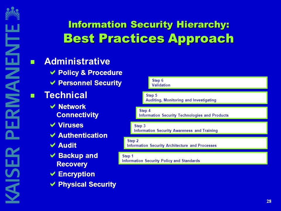 Information Security Hierarchy: Best Practices Approach