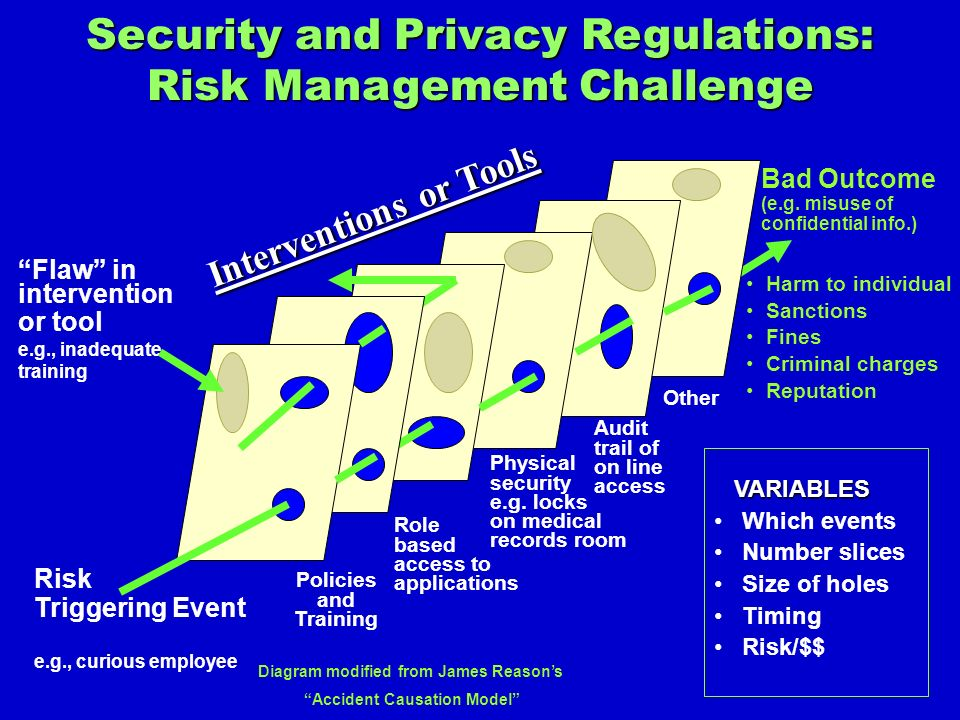 Security and Privacy Regulations: Risk Management Challenge