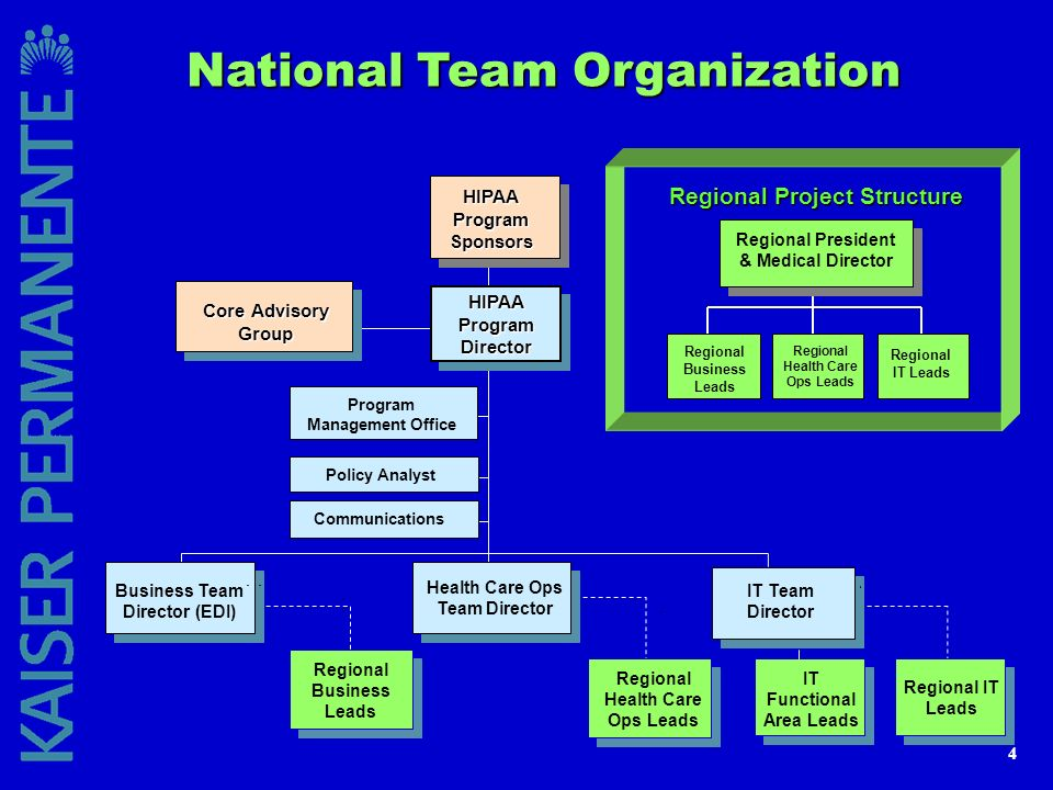 National Team Organization Regional Project Structure