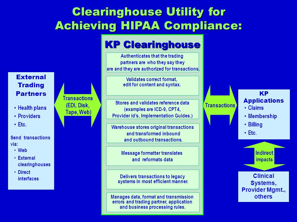 Clearinghouse Utility for Achieving HIPAA Compliance: