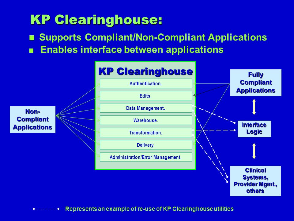 KP Clearinghouse: Supports Compliant/Non-Compliant Applications
