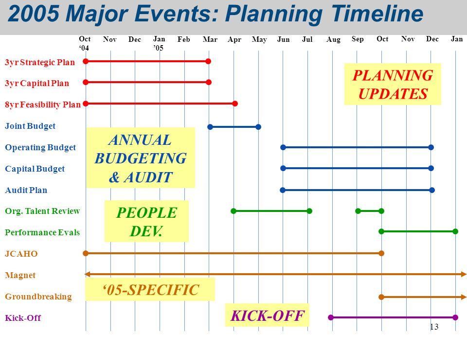 2005 Major Events: Planning Timeline