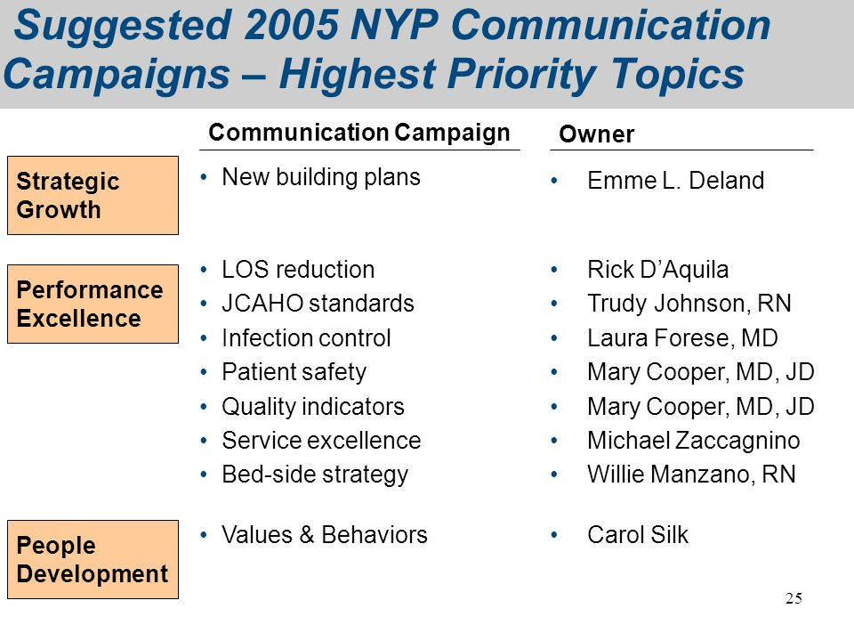 Suggested 2005 NYP Communication Campaigns – Highest Priority Topics