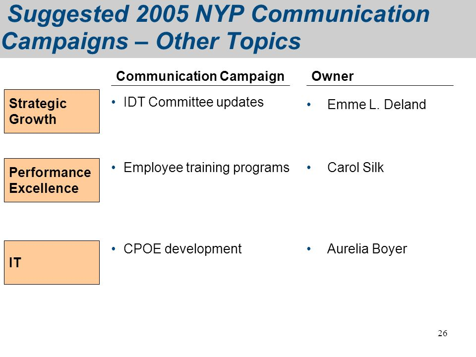 Suggested 2005 NYP Communication Campaigns – Other Topics