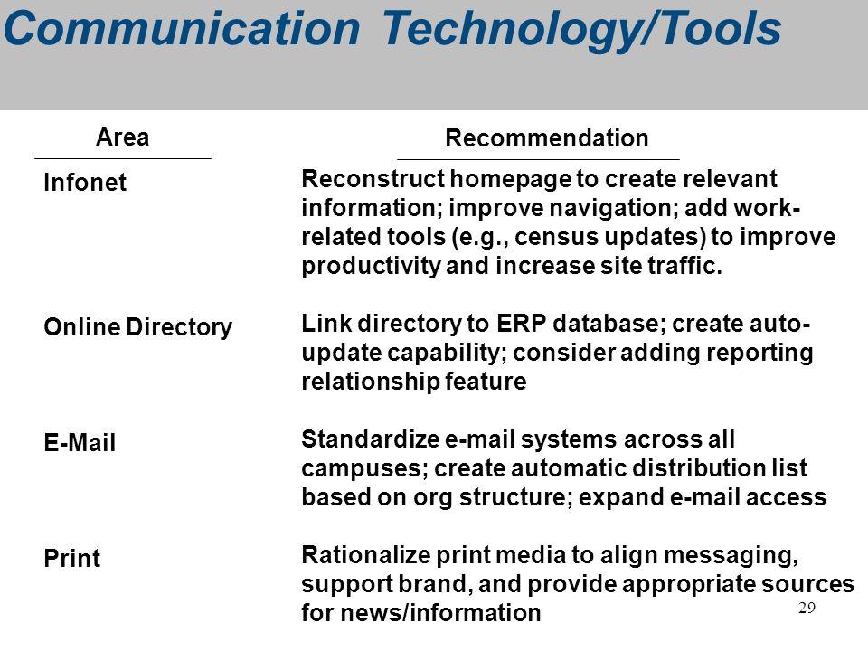 Communication Technology/Tools
