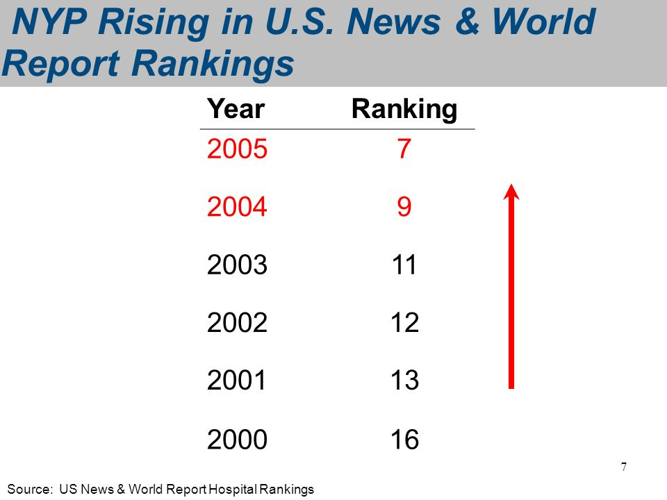 NYP Rising in U.S. News & World Report Rankings