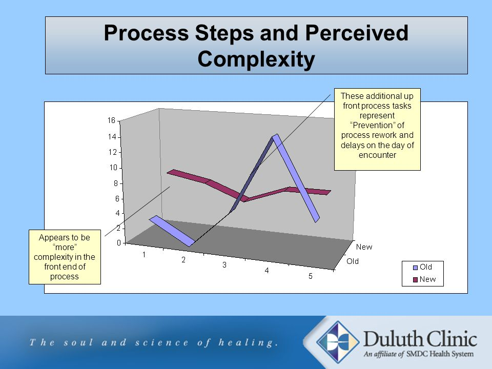 Process Steps and Perceived Complexity