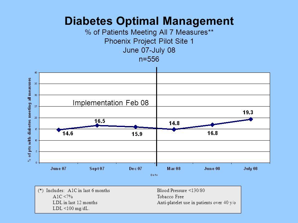 Diabetes Optimal Management % of Patients Meeting All 7 Measures