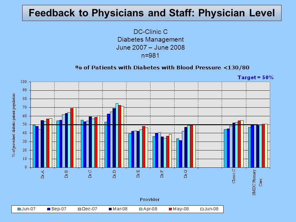 DC-Clinic C Diabetes Management June 2007 – June 2008 n=981