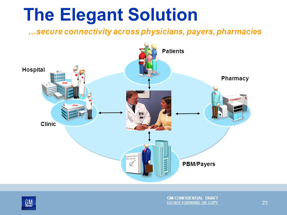 The Elegant Solution …secure connectivity across physicians, payers, pharmacies