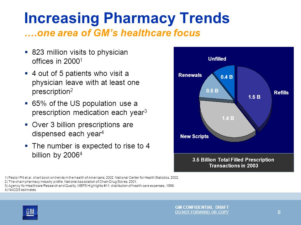 Increasing Pharmacy Trends ….one area of GM's healthcare focus