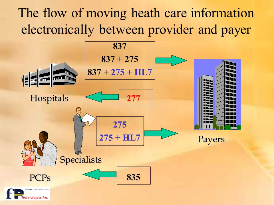 The flow of moving heath care information electronically between provider and payer