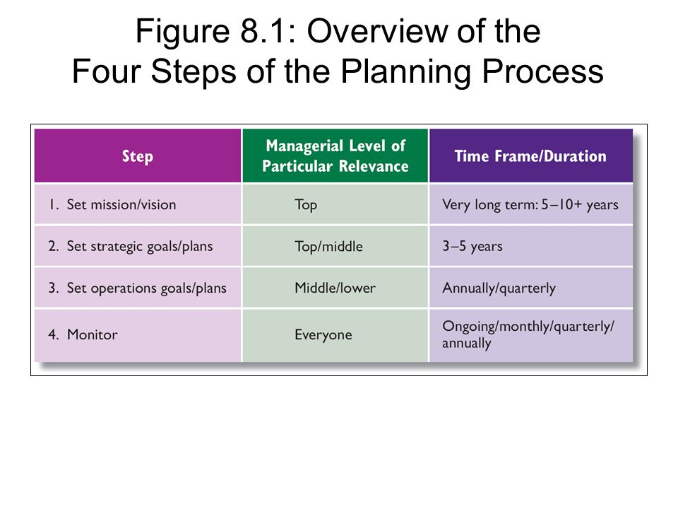 1 1 steps in the planning process that 11 steps for prepare for strategic planning  that need to be discussed or resolved to set the proper conditions before a strategic planning process should take.