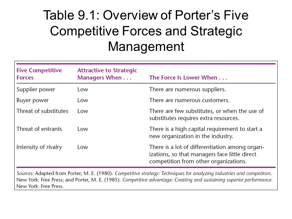 Strategic management and forces competitive forces