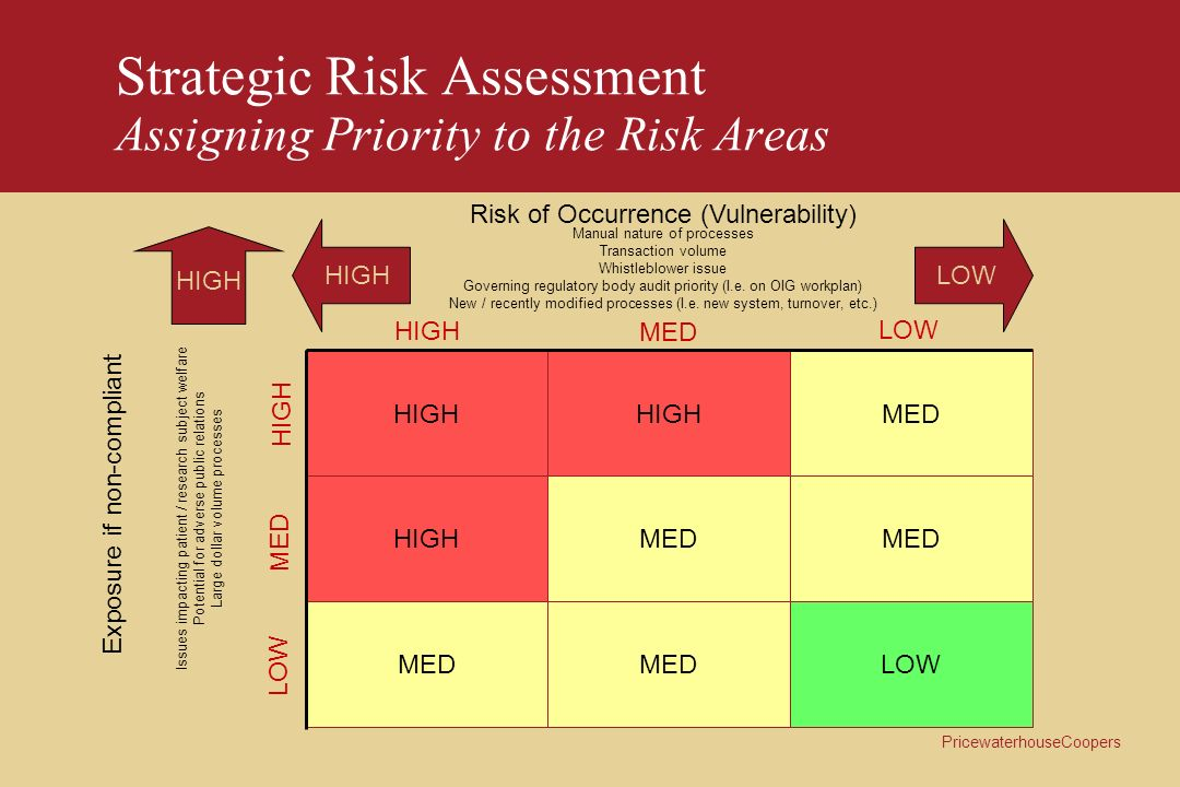Strategic Risk Assessment Assigning Priority to the Risk Areas