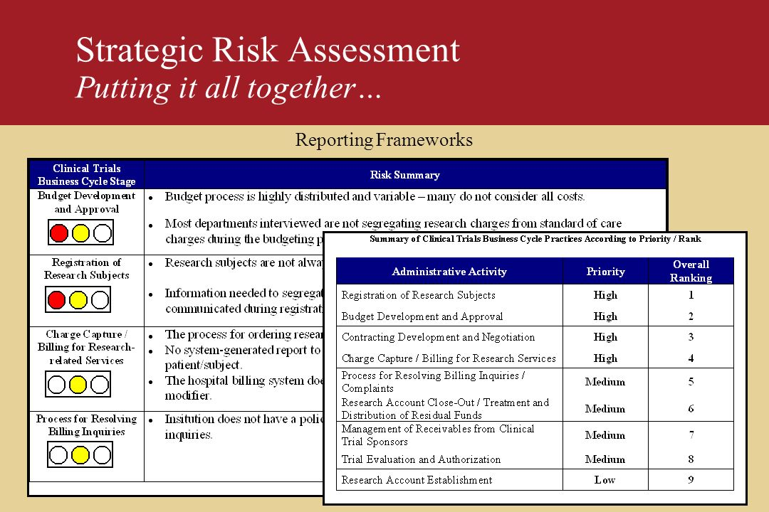 Strategic Risk Assessment Putting it all together…