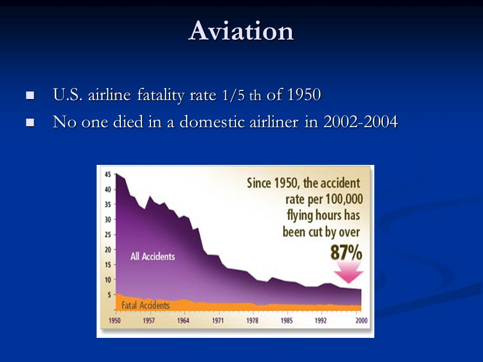 Aviation U.S. airline fatality rate 1/5 th of 1950