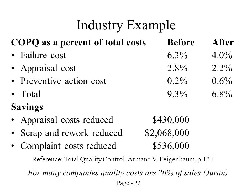 Industry Example COPQ as a percent of total costs Before After