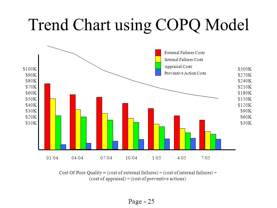 Trend Chart using COPQ Model