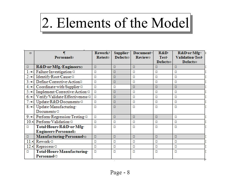 2. Elements of the Model Cost of Poor Quality