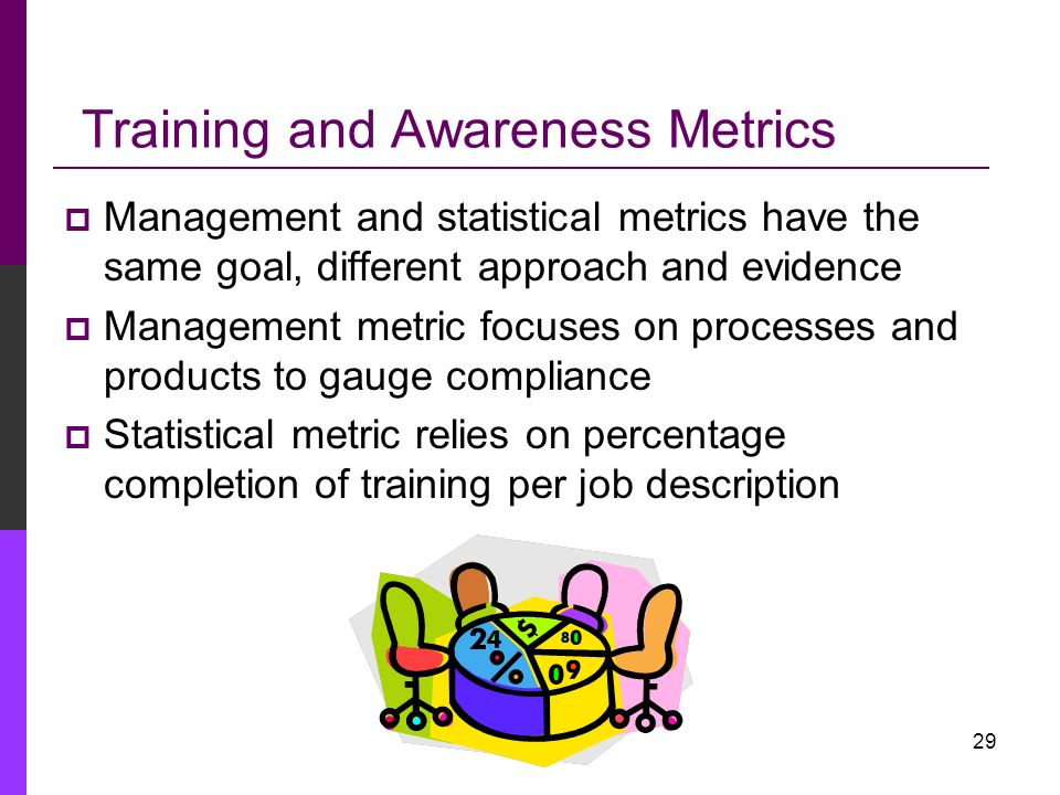 Training and Awareness Metrics