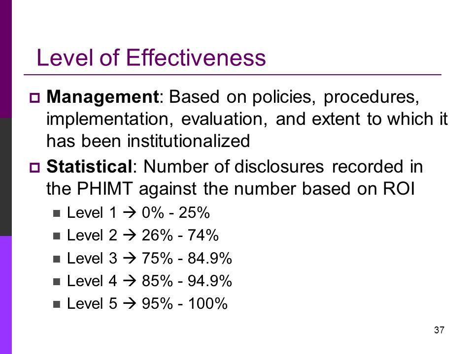 Level of Effectiveness