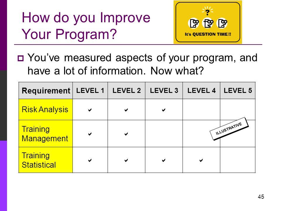 How do you Improve Your Program