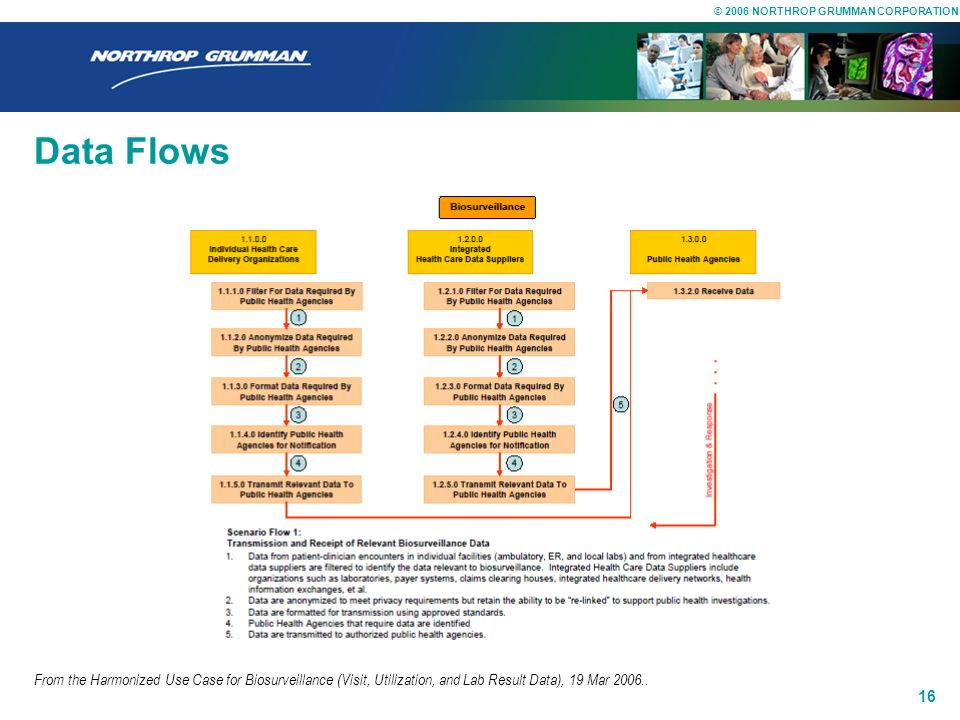 Data Flows From the Harmonized Use Case for Biosurveillance (Visit, Utilization, and Lab Result Data), 19 Mar 2006..