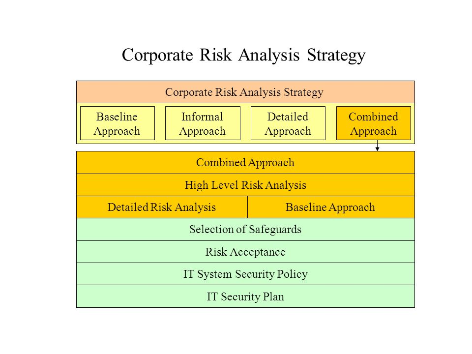 all corporate strategy identifies the set Business strategy/marketing plans and strategies from wikibooks a marketing strategy is most effective when it is an integral component of corporate strategy each one group is expected to take that strategy goal and develop a set of tactics to achieve that goal.