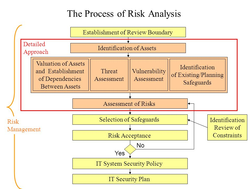 Difference between avoiding a risk and accepting a risk