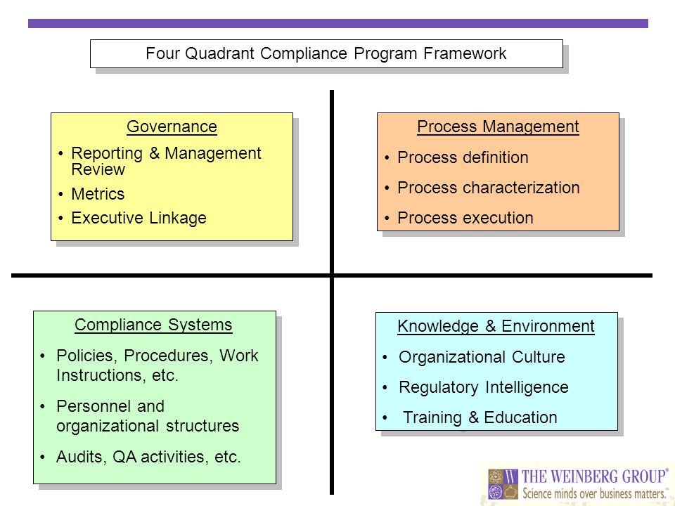 Four Quadrant Compliance Program Framework