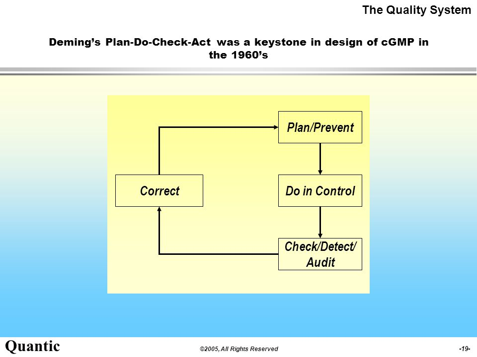 Plan/Prevent Correct Do in Control Check/Detect/ Audit
