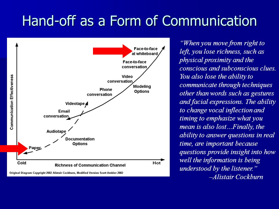 Hand-off as a Form of Communication
