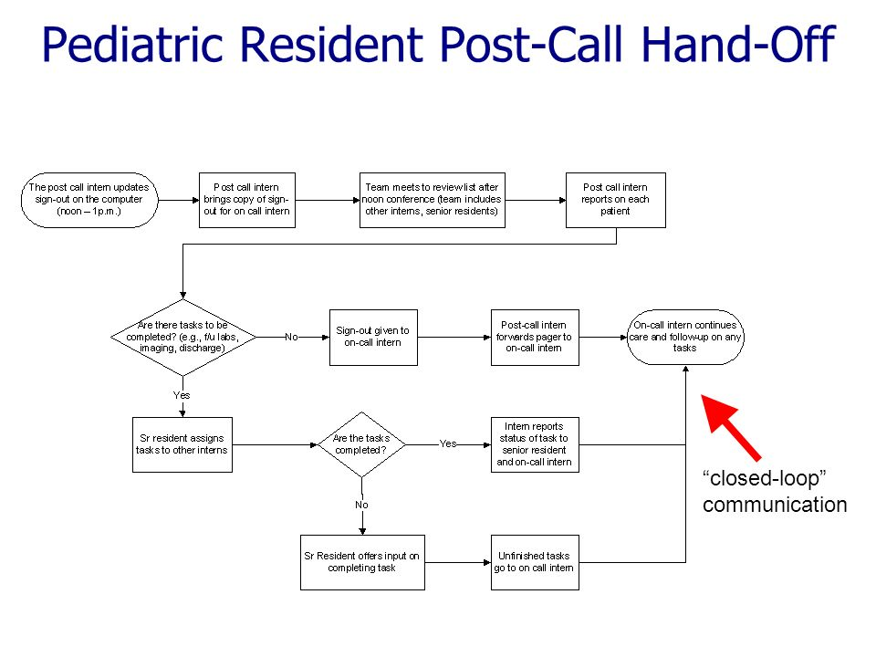 Pediatric Resident Post-Call Hand-Off