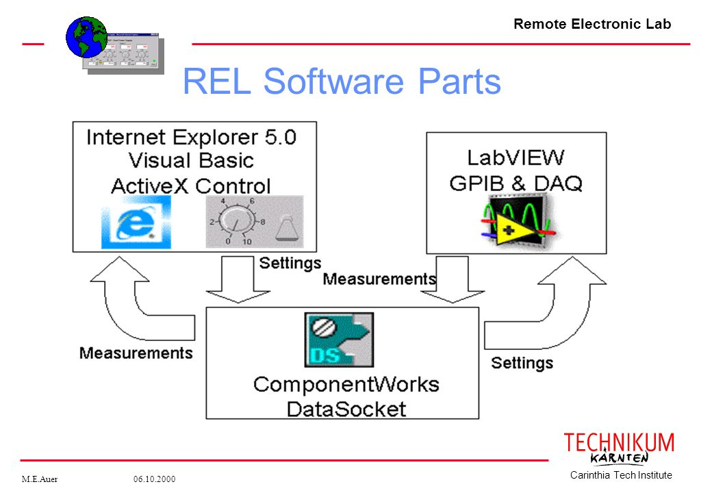 REL Software Parts REL Server – DataSocketServer – REL Client