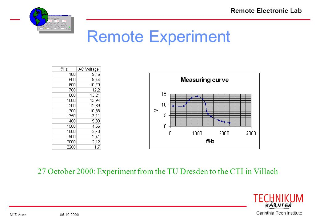 Remote Experiment 27 October 2000: Experiment from the TU Dresden to the CTI in Villach