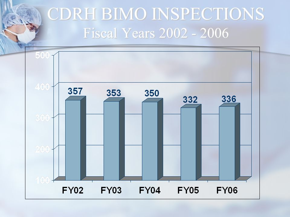 CDRH BIMO INSPECTIONS Fiscal Years
