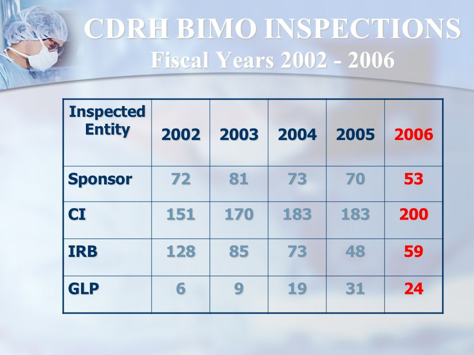 CDRH BIMO INSPECTIONS Fiscal Years 2002 - 2006