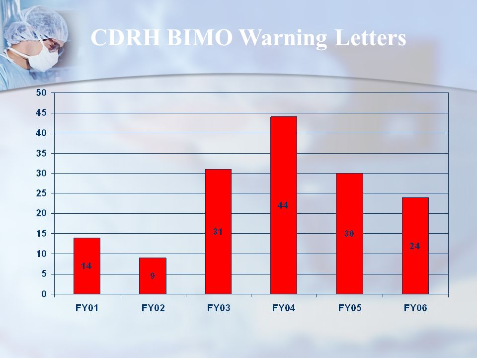 CDRH BIMO Warning Letters