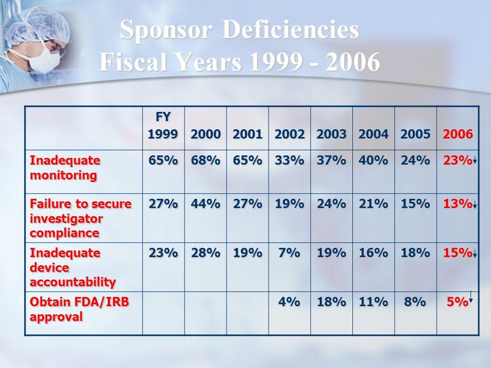 Sponsor Deficiencies Fiscal Years 1999 - 2006